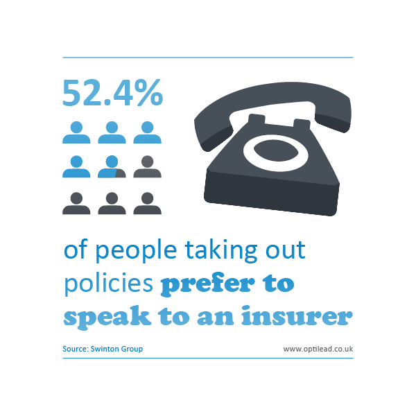 Over half of Insurance customers want to take out policies on the telephone