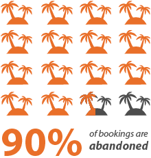 90% of bookings are abandoned online