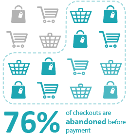 76% of checkouts are abandoned before payment