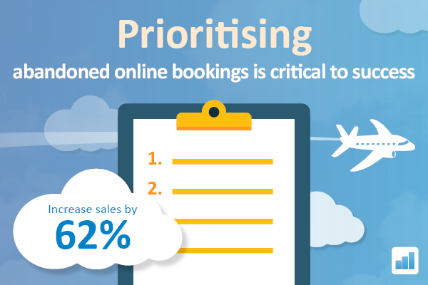 Prioritising Abandoned Travel Bookings