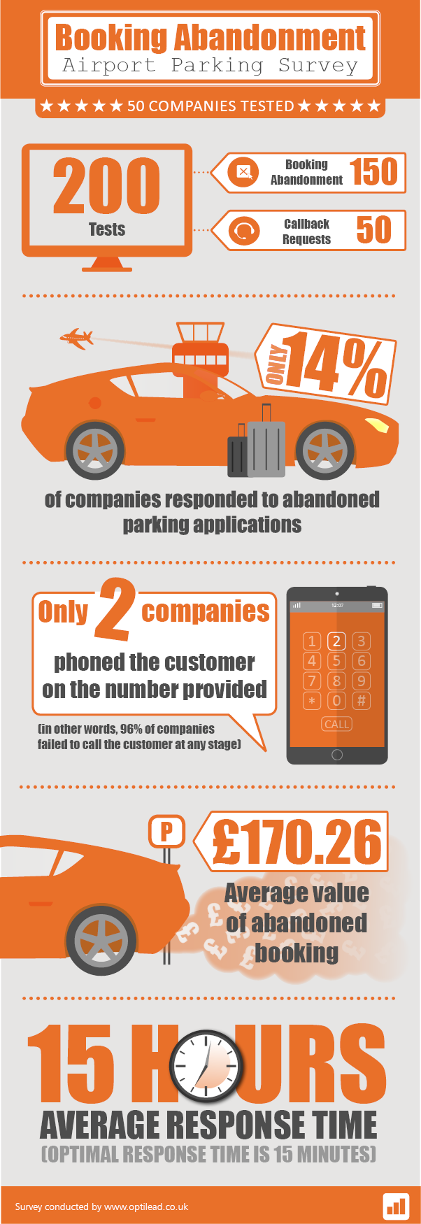 Booking abandonment in airport parking: infographic