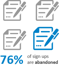 76% of sign ups are abandoned